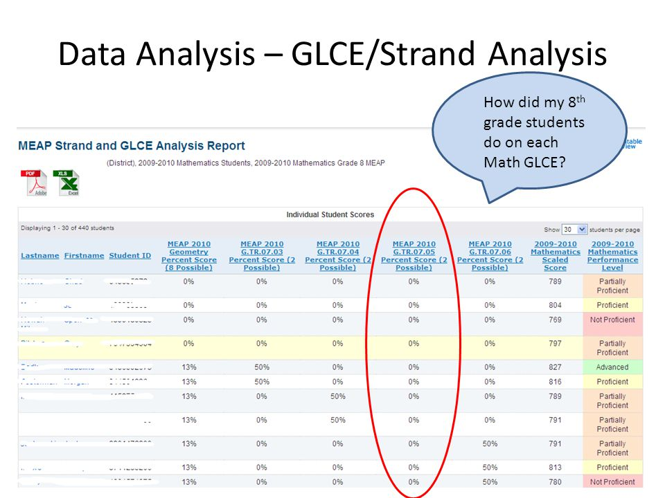 Data Analysis – GLCE/Strand Analysis How did my 8 th grade students do on each Math GLCE