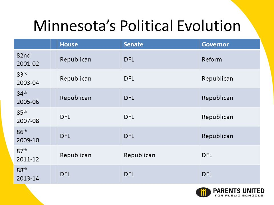 Minnesota's Political Evolution HouseSenateGovernor 82nd 2001-02 RepublicanDFLReform 83 rd 2003-04 RepublicanDFLRepublican 84 th 2005-06 RepublicanDFLRepublican 85 th 2007-08 DFL Republican 86 th 2009-10 DFL Republican 87 th 2011-12 Republican DFL 88 th 2013-14 DFL