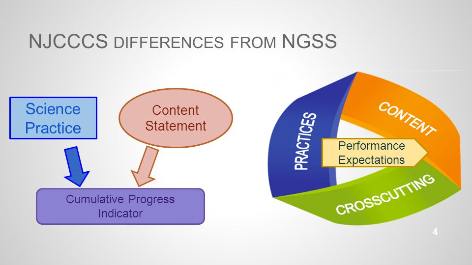 NJCCCS DIFFERENCES FROM NGSS 4 Science Practice Content Statement Cumulative Progress Indicator Performance Expectations