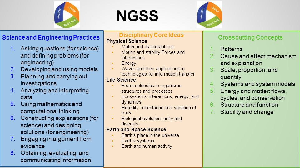 NGSS 1.Asking questions (for science) and defining problems (for engineering) 2.Developing and using models 3.Planning and carrying out investigations
