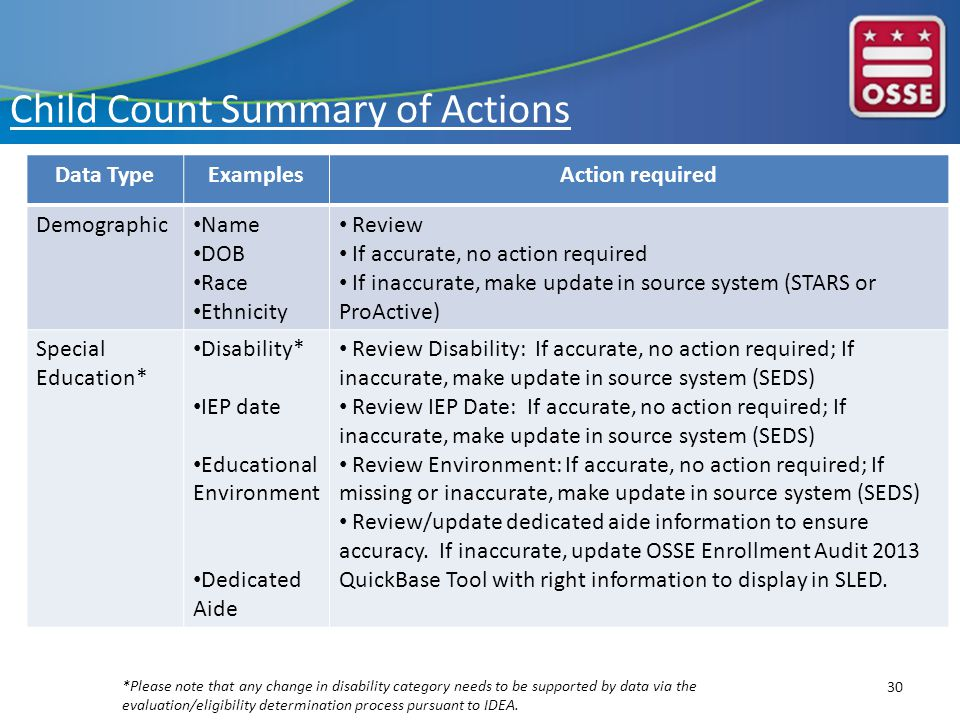 Child Count Summary of Actions Data TypeExamplesAction required Demographic Name DOB Race Ethnicity Review If accurate, no action required If inaccurate, make update in source system (STARS or ProActive) Special Education* Disability* IEP date Educational Environment Dedicated Aide Review Disability: If accurate, no action required; If inaccurate, make update in source system (SEDS) Review IEP Date: If accurate, no action required; If inaccurate, make update in source system (SEDS) Review Environment: If accurate, no action required; If missing or inaccurate, make update in source system (SEDS) Review/update dedicated aide information to ensure accuracy.