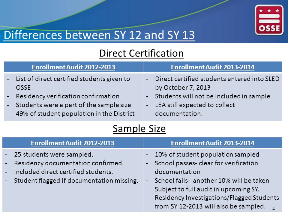 Enrollment Audit 2012-2013Enrollment Audit 2013-2014 -List of direct certified students given to OSSE -Residency verification confirmation -Students were a part of the sample size -49% of student population in the District -Direct certified students entered into SLED by October 7, 2013 -Students will not be included in sample -LEA still expected to collect documentation.