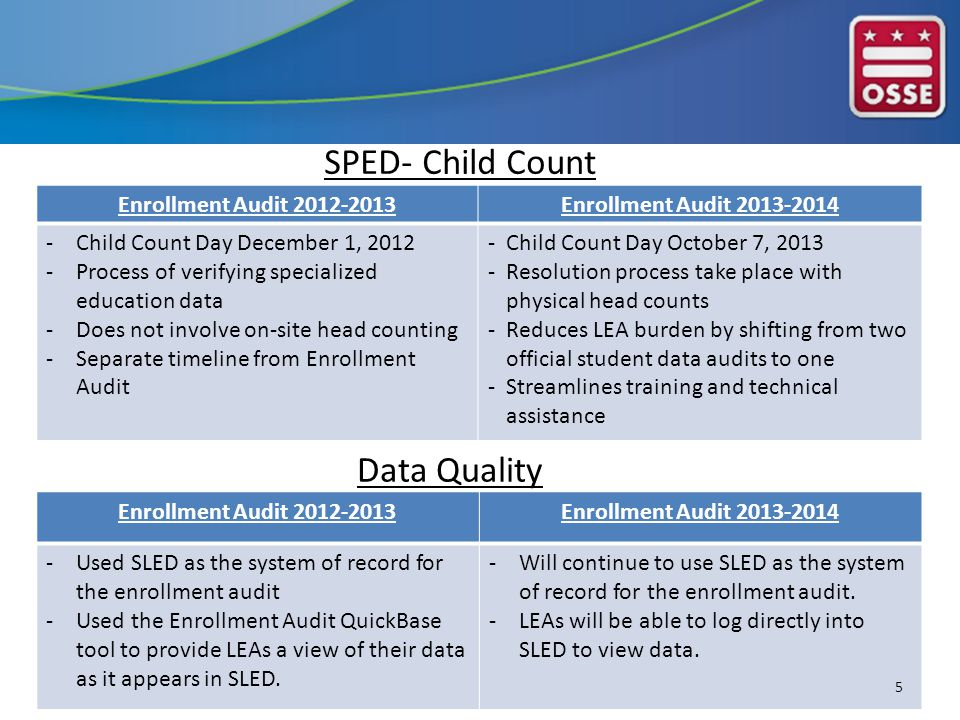 SPED- Child Count Enrollment Audit 2012-2013Enrollment Audit 2013-2014 -Child Count Day December 1, 2012 -Process of verifying specialized education data -Does not involve on-site head counting -Separate timeline from Enrollment Audit -Child Count Day October 7, 2013 -Resolution process take place with physical head counts -Reduces LEA burden by shifting from two official student data audits to one -Streamlines training and technical assistance Enrollment Audit 2012-2013Enrollment Audit 2013-2014 -Used SLED as the system of record for the enrollment audit -Used the Enrollment Audit QuickBase tool to provide LEAs a view of their data as it appears in SLED.