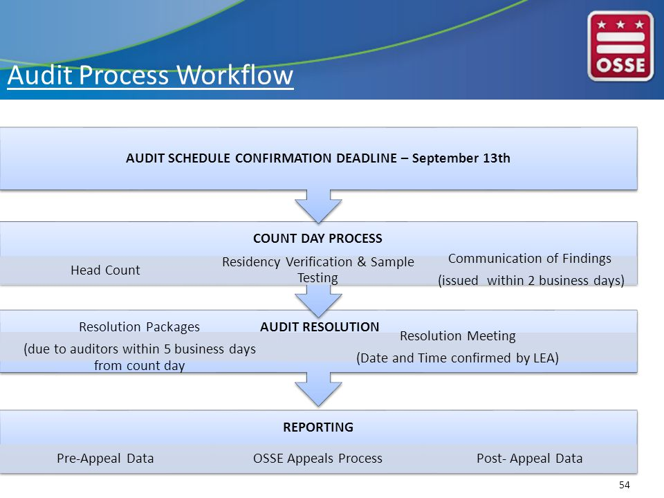 REPORTING Pre-Appeal DataOSSE Appeals ProcessPost- Appeal Data AUDIT RESOLUTION Resolution Packages (due to auditors within 5 business days from count day Resolution Meeting (Date and Time confirmed by LEA) COUNT DAY PROCESS Head Count Residency Verification & Sample Testing Communication of Findings (issued within 2 business days) AUDIT SCHEDULE CONFIRMATION DEADLINE – September 13th 54 Audit Process Workflow