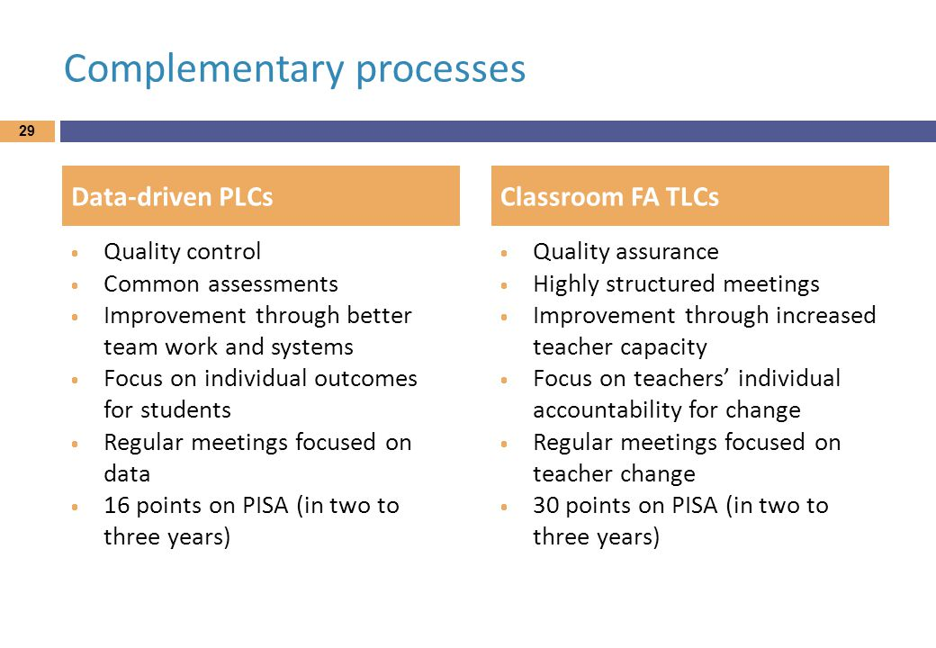 Complementary processes  Quality control  Common assessments  Improvement through better team work and systems  Focus on individual outcomes for students  Regular meetings focused on data  16 points on PISA (in two to three years)  Quality assurance  Highly structured meetings  Improvement through increased teacher capacity  Focus on teachers' individual accountability for change  Regular meetings focused on teacher change  30 points on PISA (in two to three years) 29 Data-driven PLCsClassroom FA TLCs
