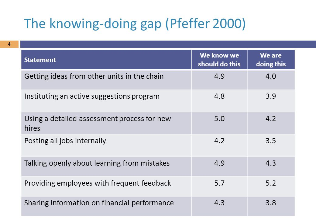 The knowing-doing gap (Pfeffer 2000) Statement We know we should do this We are doing this Getting ideas from other units in the chain4.94.0 Instituting an active suggestions program4.83.9 Using a detailed assessment process for new hires 5.04.2 Posting all jobs internally4.23.5 Talking openly about learning from mistakes4.94.3 Providing employees with frequent feedback5.75.2 Sharing information on financial performance4.33.8 4