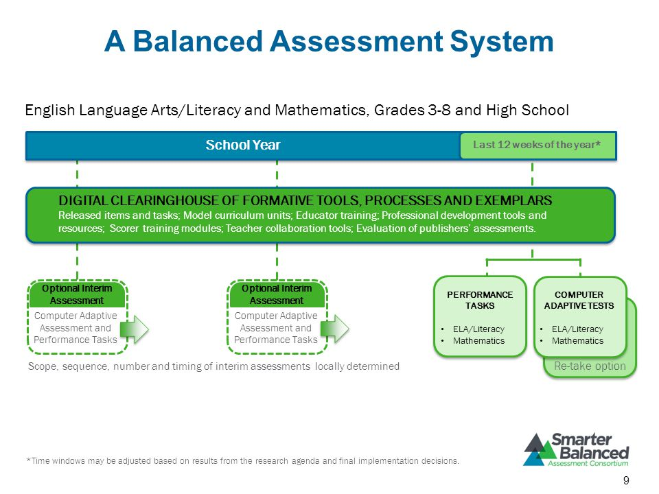 A Balanced Assessment System School Year Last 12 weeks of the year* DIGITAL CLEARINGHOUSE OF FORMATIVE TOOLS, PROCESSES AND EXEMPLARS Released items and tasks; Model curriculum units; Educator training; Professional development tools and resources; Scorer training modules; Teacher collaboration tools; Evaluation of publishers' assessments.
