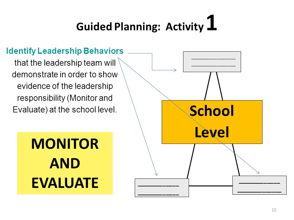 Guided Planning: Activity 1 15 Identify Leadership Behaviors that the leadership team will demonstrate in order to show evidence of the leadership responsibility (Monitor and Evaluate) at the school level.