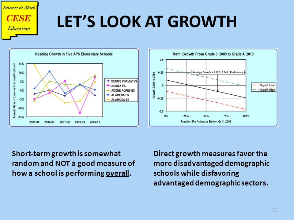 LET'S LOOK AT GROWTH 12 Short-term growth is somewhat random and NOT a good measure of how a school is performing overall. Direct growth measures favo