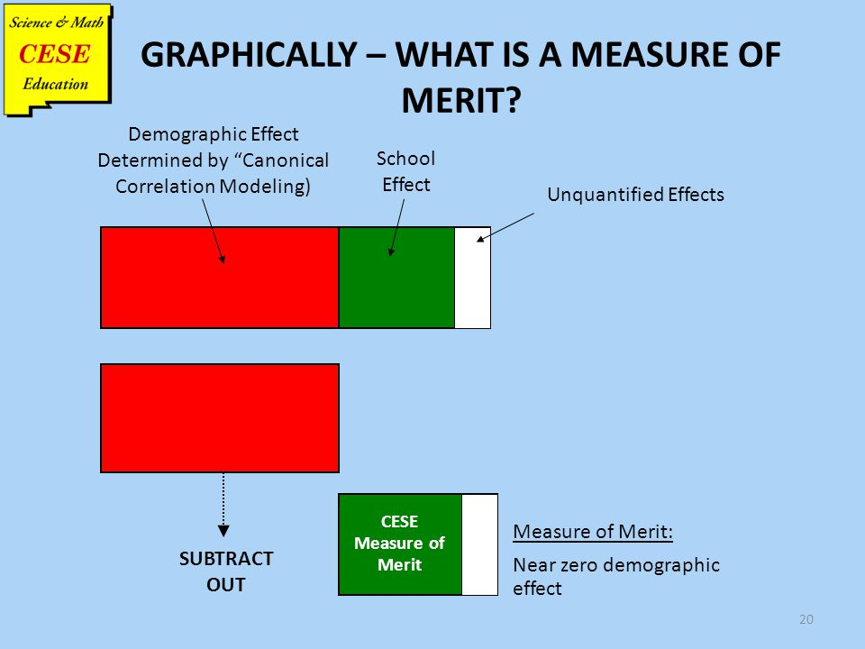 "20 GRAPHICALLY – WHAT IS A MEASURE OF MERIT? Demographic Effect Determined by ""Canonical Correlation Modeling) School Effect Measure of Merit: Near ze"