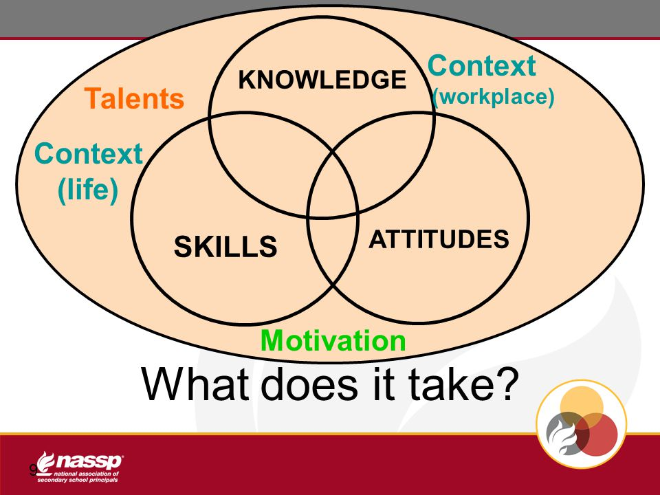 9 SKILLS KNOWLEDGE ATTITUDES Talents Context (workplace) Motivation Context (life) What does it take?