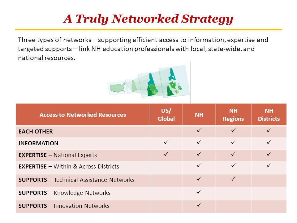A Truly Networked Strategy Three types of networks – supporting efficient access to information, expertise and targeted supports – link NH education professionals with local, state-wide, and national resources.