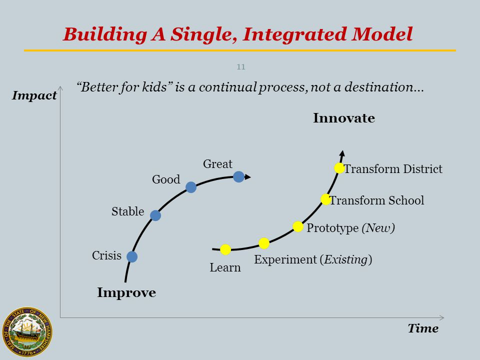 Building A Single, Integrated Model Improve Innovate Crisis Stable Good Learn Experiment (Existing) Prototype (New) Transform School Transform District Great Impact Time Better for kids is a continual process, not a destination… 11