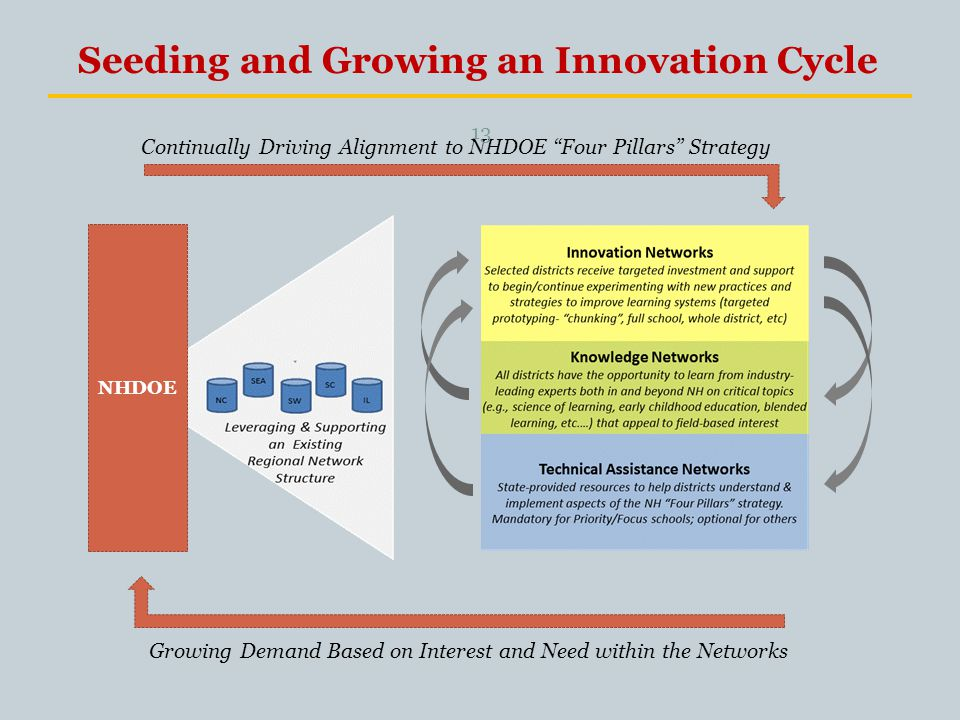 Seeding and Growing an Innovation Cycle NHDOE Growing Demand Based on Interest and Need within the Networks Continually Driving Alignment to NHDOE Four Pillars Strategy 13