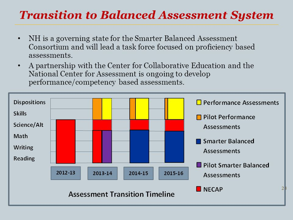 Transition to Balanced Assessment System 23 NH is a governing state for the Smarter Balanced Assessment Consortium and will lead a task force focused on proficiency based assessments.
