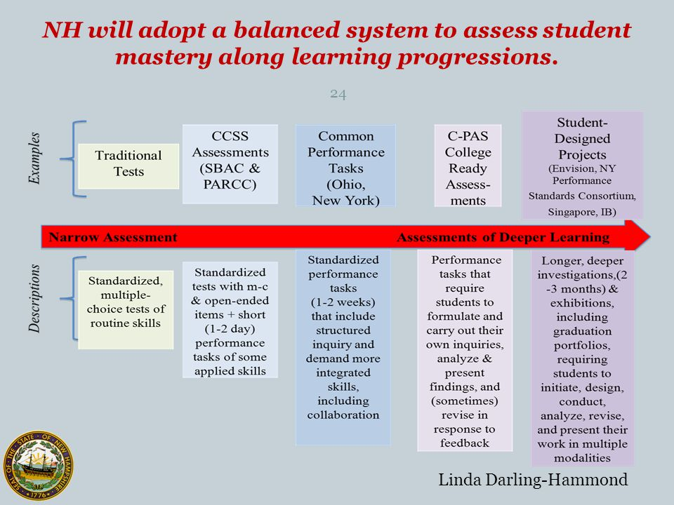Performance Assessment Timeline 25 Cohort 1: Early Adopters DisciplineGrade SpanLaunch Date Mathematics and English language arts Development Year2012-2013 9-122013-2014 K-82014-2015 Science and Social Studies Development Year 2013-2014 9-122014-2015 K-82015-2016 Cohort 2: Middle Adopters DisciplineGrade SpanLaunch Date Mathematics and English language arts Development Year 2013-2014 9-122014-2015 K-82015-2016 Science and Social Studies Development Year 2014-2015 9-122015-2016 K-82016-2017 Cohort 3: Late Adopters DisciplineGrade SpanLaunch Date Mathematics and English language arts Development Year 2014-2015 9-122015-2016 K-82016-2017 Science and Social studies Development Year 2015-2016 9-122016-2017 K-82017-2018