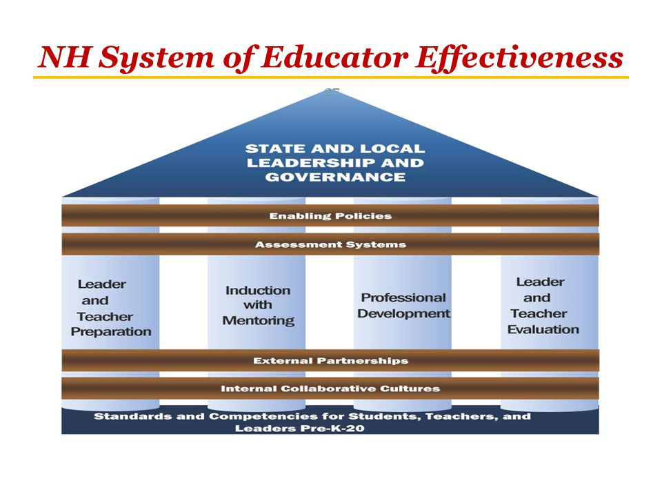 NH System of Educator Effectiveness 27