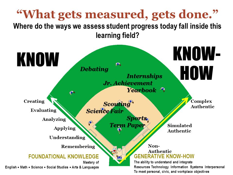 What gets measured, gets done. Where do the ways we assess student progress today fall inside this learning field.
