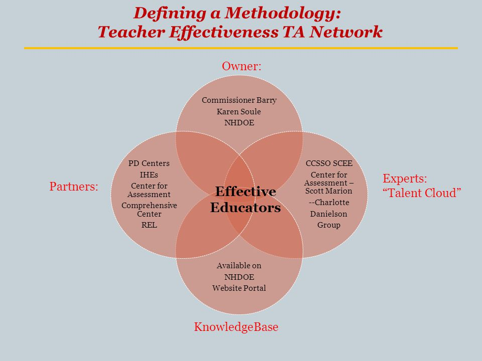 Defining a Methodology: Teacher Effectiveness TA Network Commissioner Barry Karen Soule NHDOE CCSSO SCEE Center for Assessment – Scott Marion --Charlotte Danielson Group Available on NHDOE Website Portal PD Centers IHEs Center for Assessment Comprehensive Center REL Owner: Partners: Experts: Talent Cloud Effective Educators KnowledgeBase