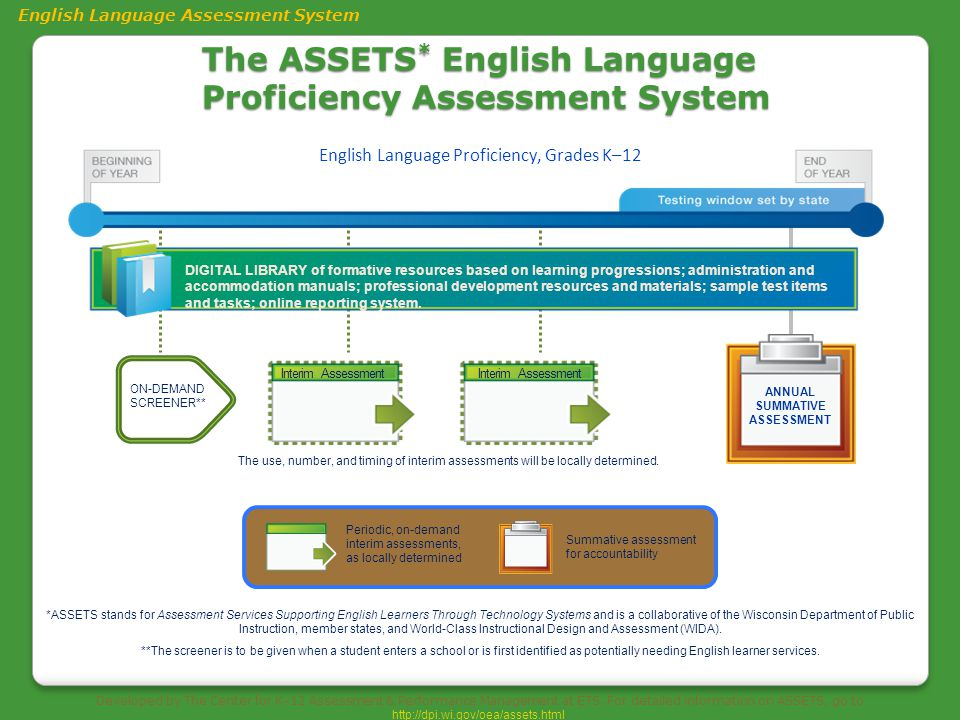 The ASSETS * English Language Proficiency Assessment System ANNUAL SUMMATIVE ASSESSMENT *ASSETS stands for Assessment Services Supporting English Lear