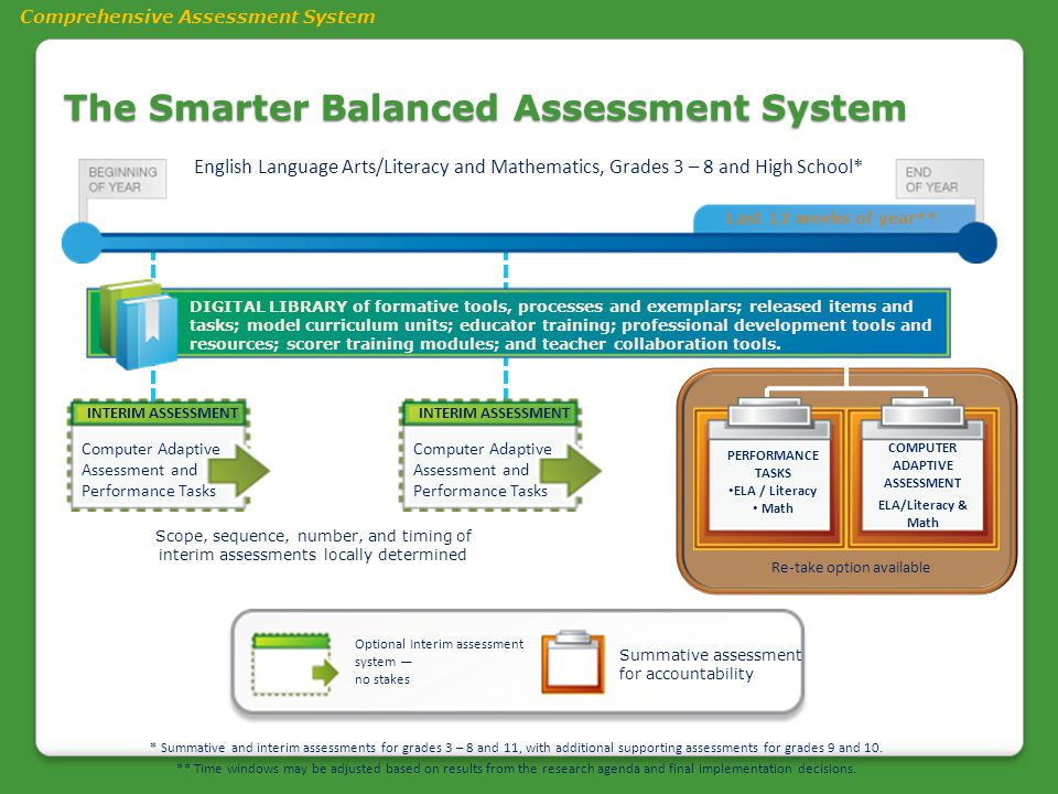 Optional Interim assessment system — no stakes Summative assessment for accountability Last 12 weeks of year** DIGITAL LIBRARY of formative tools, pro