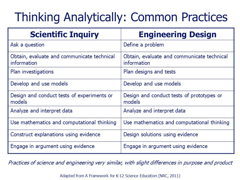 Scientific InquiryEngineering Design Ask a questionDefine a problem Obtain, evaluate and communicate technical information Plan investigationsPlan designs and tests Develop and use models Design and conduct tests of experiments or models Design and conduct tests of prototypes or models Analyze and interpret data Use mathematics and computational thinking Construct explanations using evidenceDesign solutions using evidence Engage in argument using evidence Adapted from A Framework for K-12 Science Education (NRC, 2011) Thinking Analytically: Common Practices Practices of science and engineering very similar, with slight differences in purpose and product