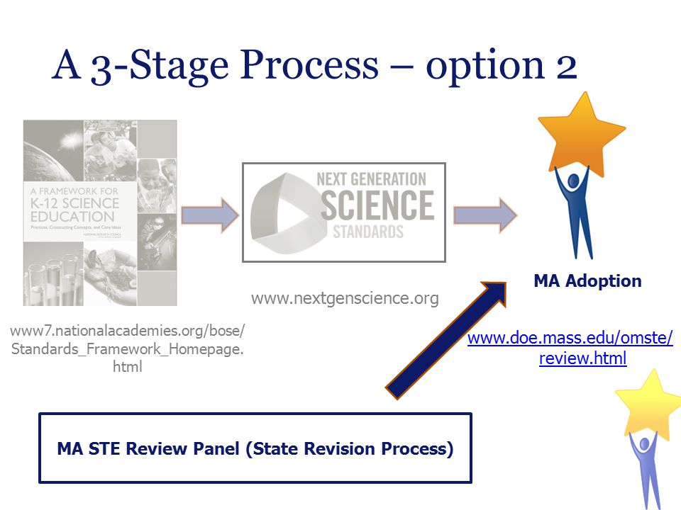 A 3-Stage Process – option 2 www.nextgenscience.org www7.nationalacademies.org/bose/ Standards_Framework_Homepage. html www.doe.mass.edu/omste/ review
