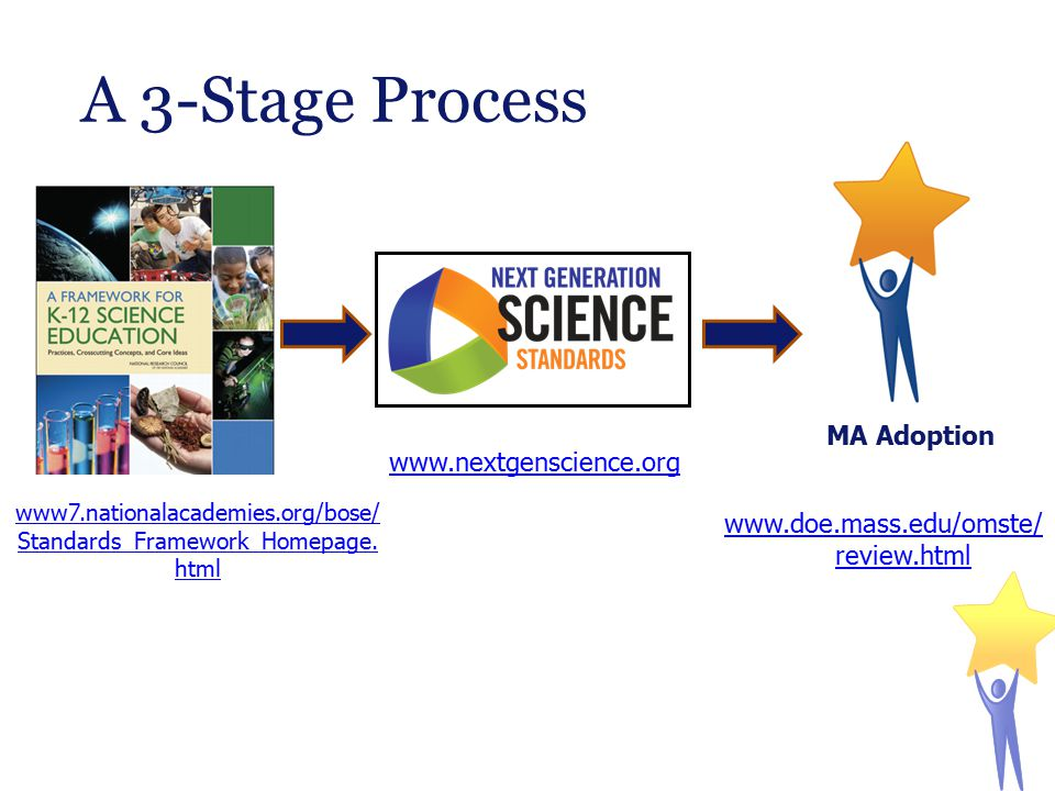 A 3-Stage Process www.nextgenscience.org www7.nationalacademies.org/bose/ Standards_Framework_Homepage. html www.doe.mass.edu/omste/ review.html MA Ad