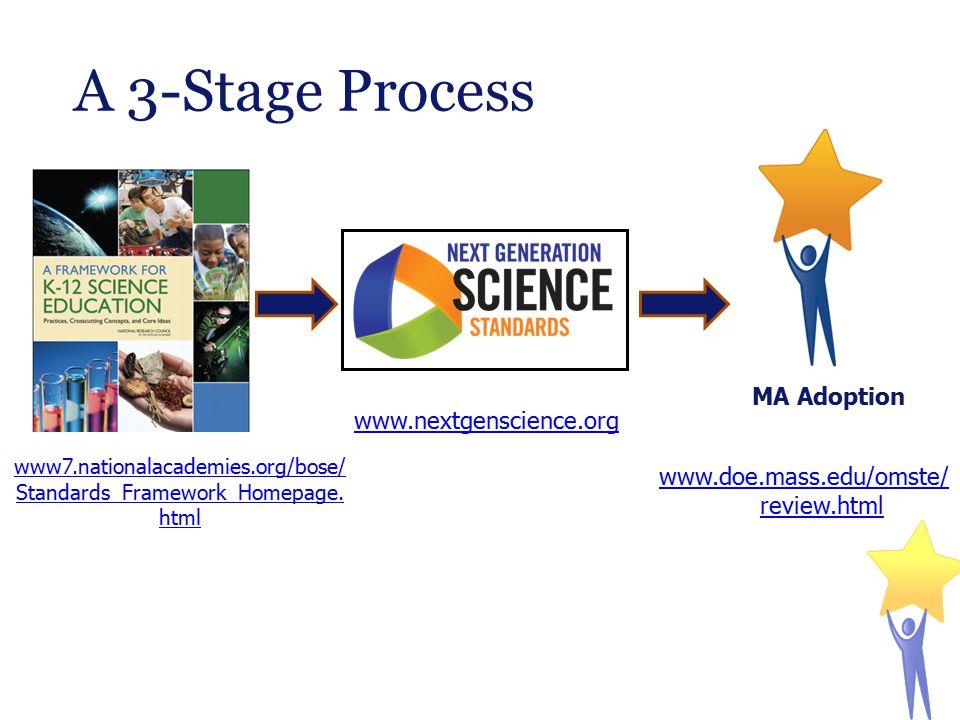 A 3-Stage Process www.nextgenscience.org www7.nationalacademies.org/bose/ Standards_Framework_Homepage.