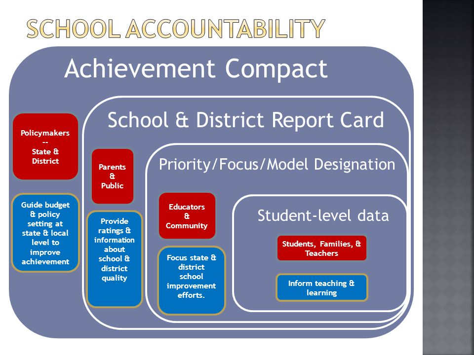 Achievement Compact Student-level data Priority/Focus/Model Designation School & District Report Card Policymakers -- State & District Guide budget & policy setting at state & local level to improve achievement Parents & Public Provide ratings & information about school & district quality Focus state & district school improvement efforts.