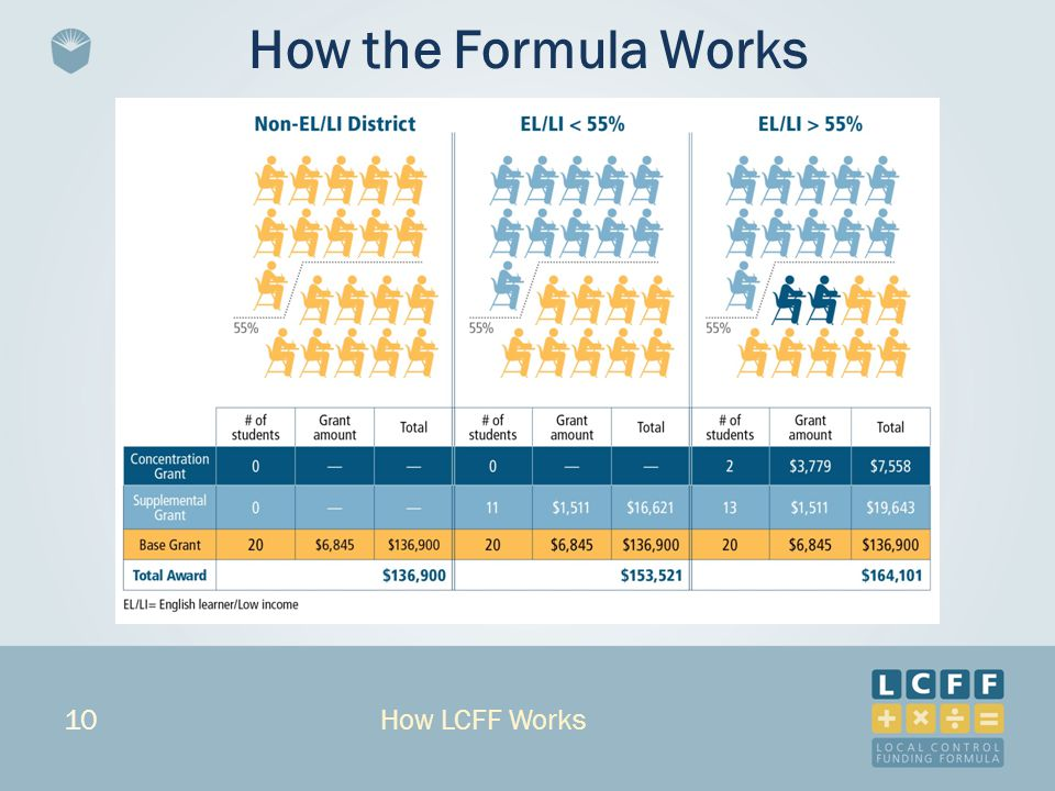 10 How the Formula Works How LCFF Works