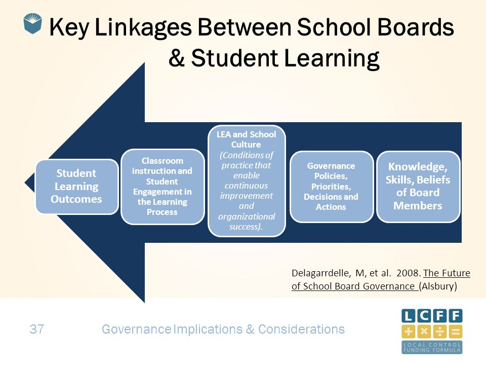 37 Key Linkages Between School Boards & Student Learning Student Learning Outcomes Classroom instruction and Student Engagement in the Learning Process LEA and School Culture (Conditions of practice that enable continuous improvement and organizational success).
