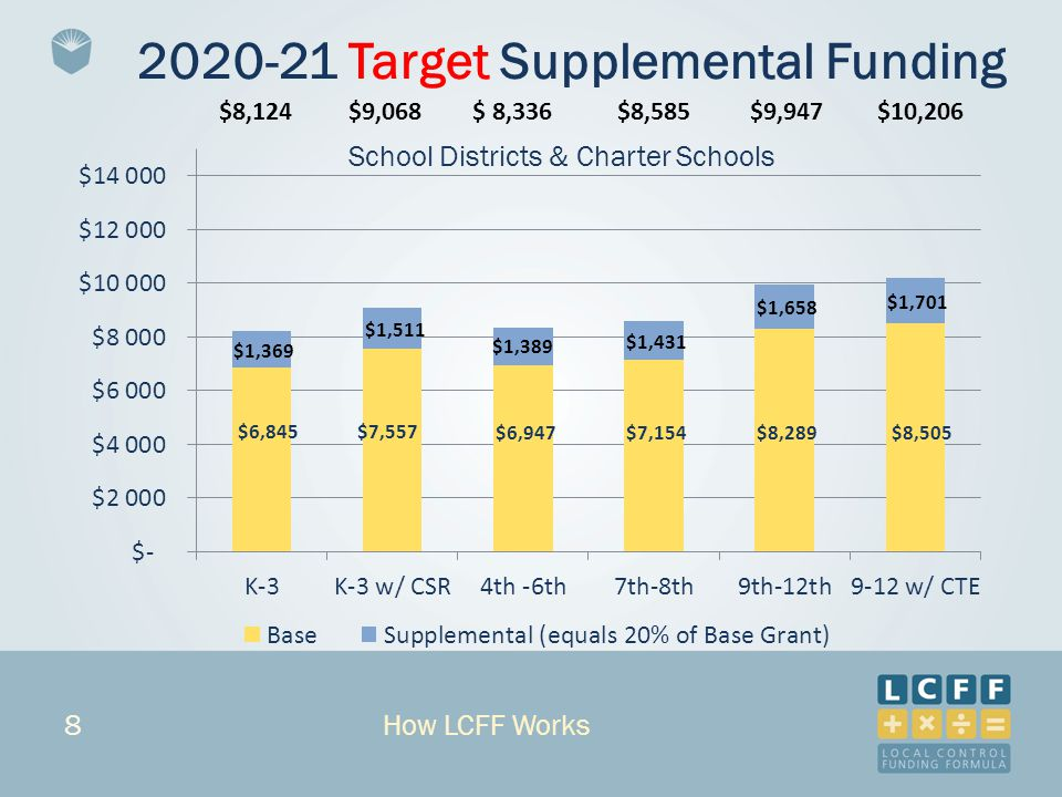 8 2020-21 Target Supplemental Funding $8,124$9,068$ 8,336$8,585$9,947$10,206 How LCFF Works School Districts & Charter Schools