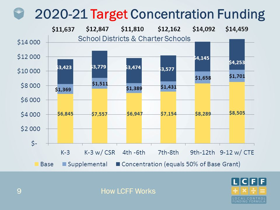 9 $11,637 2020-21 Target Concentration Funding $12,847$11,810$12,162$14,092$14,459 How LCFF Works School Districts & Charter Schools