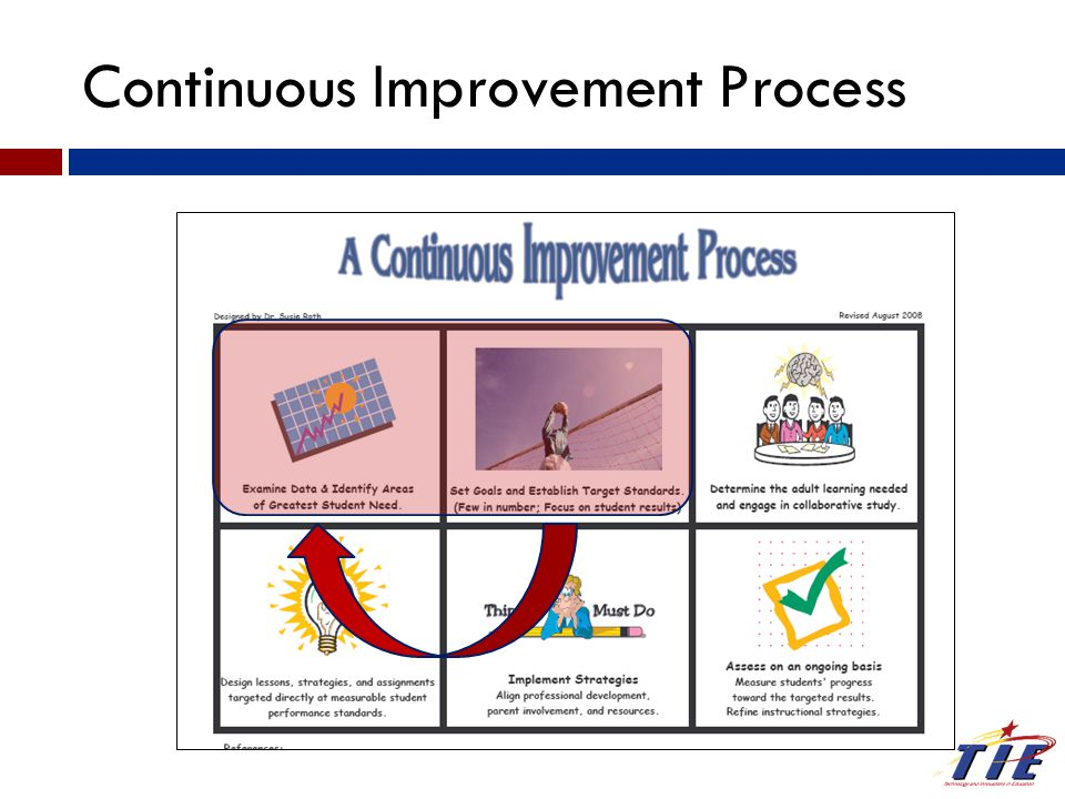 Continuous Improvement Process