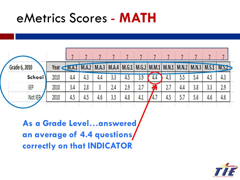 As a Grade Level…answered an average of 4.4 questions correctly on that INDICATOR eMetrics Scores - MATH School