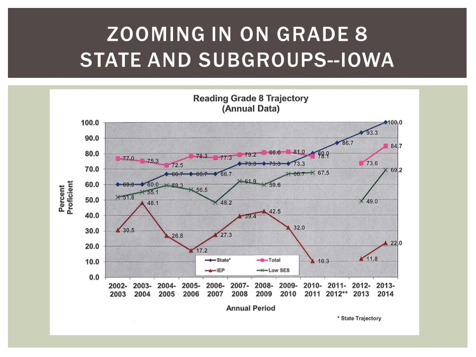 ZOOMING IN ON GRADE 8 STATE AND SUBGROUPS--IOWA