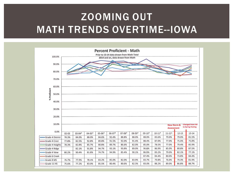 ZOOMING OUT MATH TRENDS OVERTIME--MAP