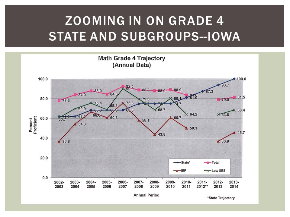ZOOMING IN ON GRADE 4 STATE AND SUBGROUPS--MAP