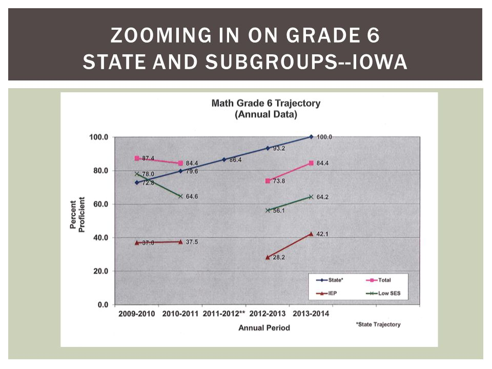 ZOOMING IN ON GRADE 6 STATE AND SUBGROUPS--IOWA