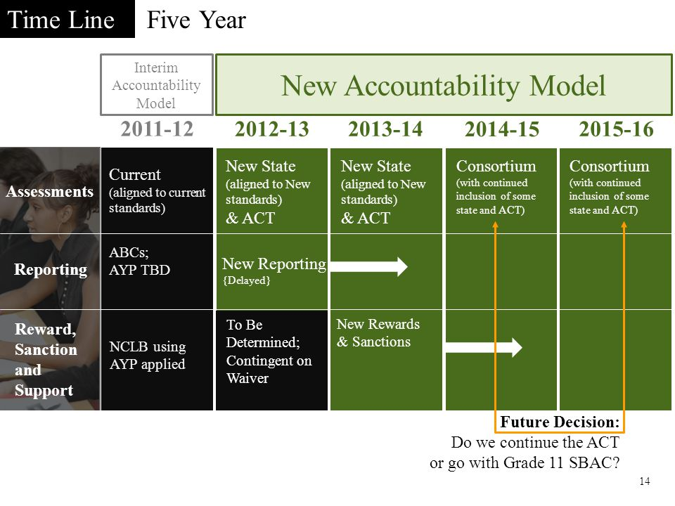 Five Year 14 Time Line Interim Accountability Model 2011-12 New Accountability Model 2012-132013-14 2014-15 2015-16 Current (aligned to current standards) New State (aligned to New standards) & ACT Consortium (with continued inclusion of some state and ACT) ABCs; AYP TBD NCLB sanctions using ABCs NCLB using AYP applied Assessments Reporting Reward, Sanction and Support New Rewards & Sanctions New Reporting {Delayed} New State (aligned to New standards) & ACT Consortium (with continued inclusion of some state and ACT) To Be Determined; Contingent on Waiver Future Decision: Do we continue the ACT or go with Grade 11 SBAC