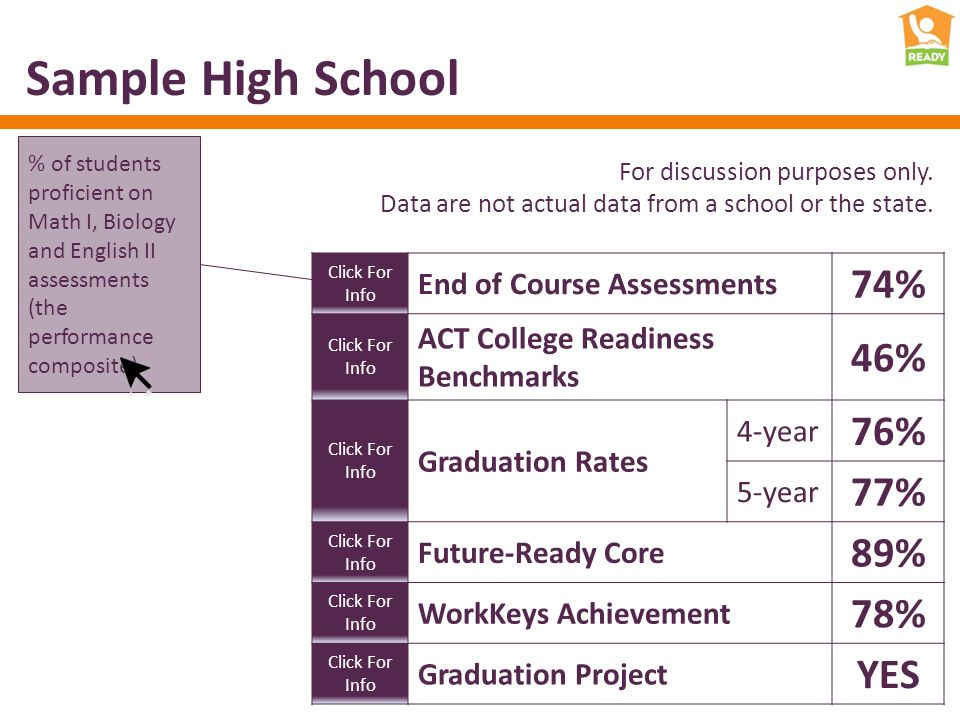 Sample High School Click For Info End of Course Assessments 74% Click For Info ACT College Readiness Benchmarks 46% Click For Info Graduation Rates 4-