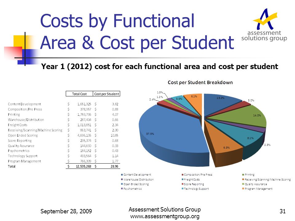 Costs by Functional Area & Cost per Student Year 1 (2012) cost for each functional area and cost per student September 28, 2009 Assessment Solutions Group www.assessmentgroup.org 31