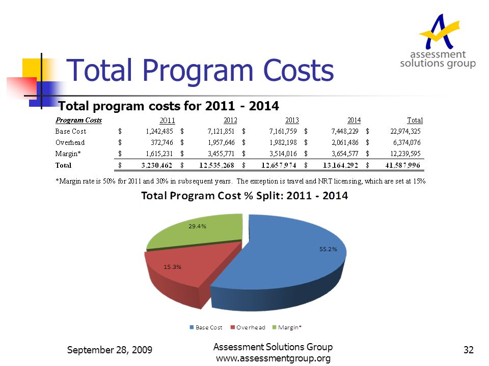 Total Program Costs Total program costs for 2011 - 2014 September 28, 2009 Assessment Solutions Group www.assessmentgroup.org 32