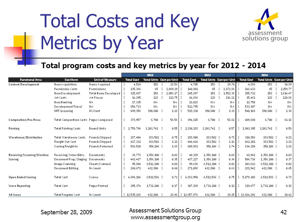 Total Costs and Key Metrics by Year Total program costs and key metrics by year for 2012 - 2014 September 28, 2009 Assessment Solutions Group www.assessmentgroup.org 42