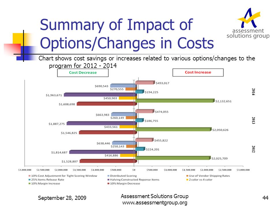 Summary of Impact of Options/Changes in Costs September 28, 200944 Assessment Solutions Group www.assessmentgroup.org Chart shows cost savings or increases related to various options/changes to the program for 2012 - 2014