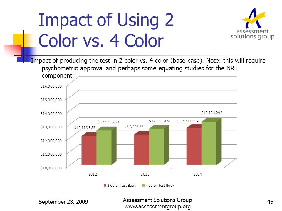 Impact of Using 2 Color vs. 4 Color Impact of producing the test in 2 color vs.