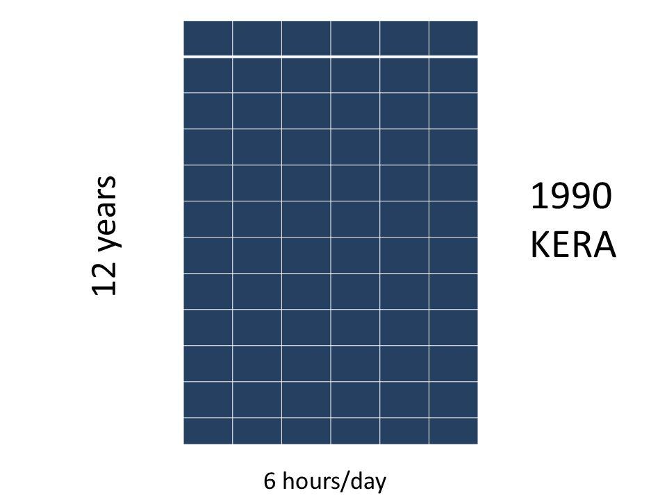 6 hours/day 12 years 1990 KERA