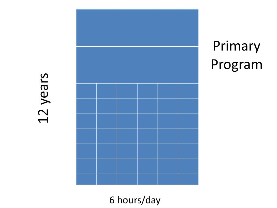 6 hours/day 12 years Primary Program