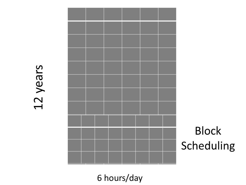 6 hours/day 12 years Block Scheduling